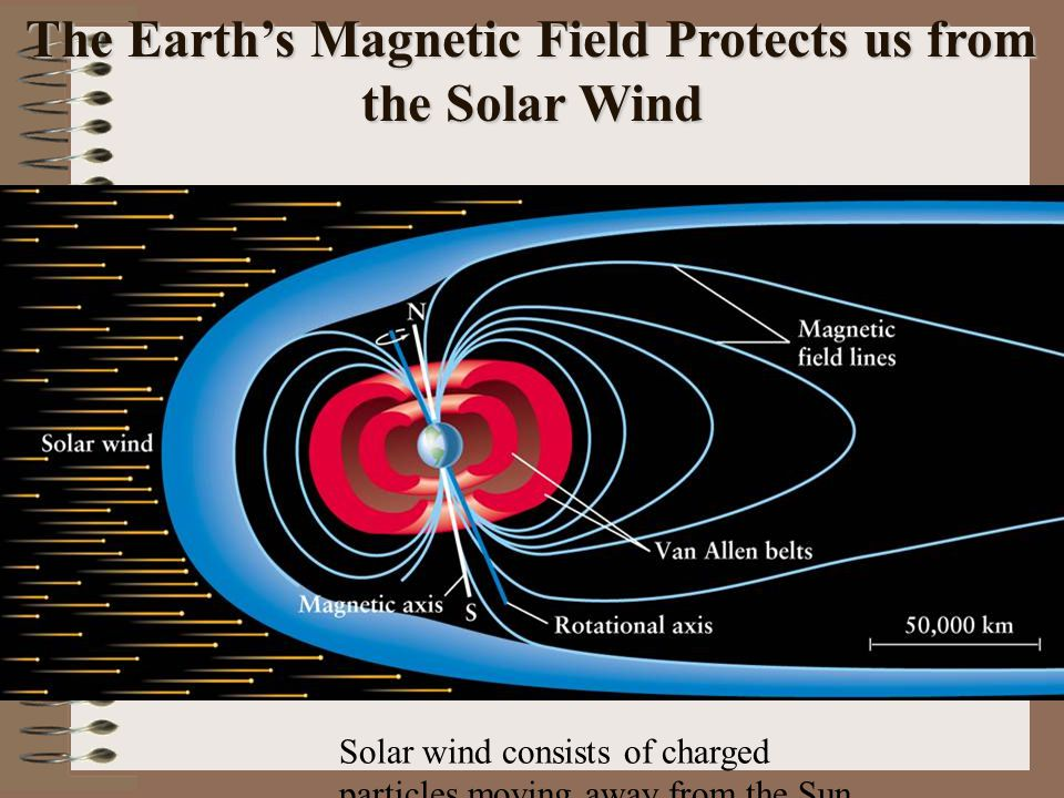 The Earth's Magnetic Field Protects us from the Solar Wind