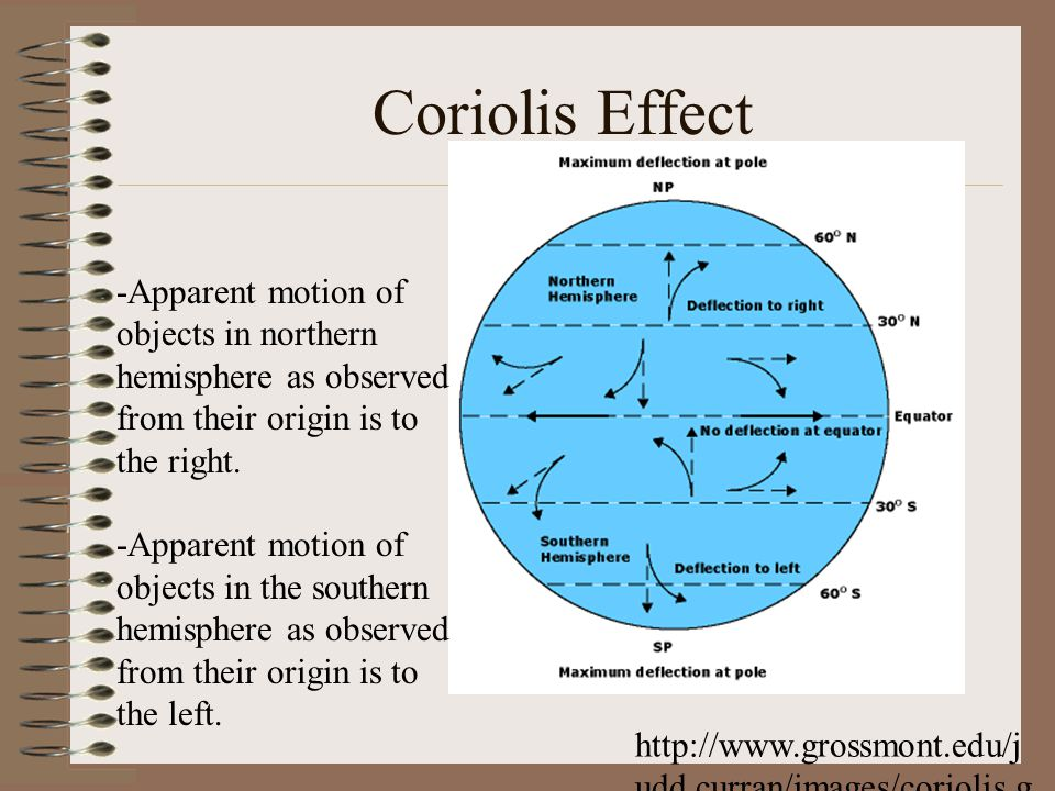 Coriolis Effect -Apparent motion of objects in northern hemisphere as observed from their origin is to the right.
