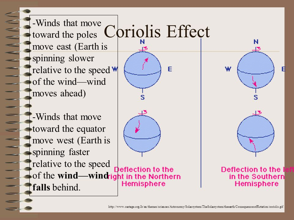 Coriolis Effect -Winds that move toward the poles move east (Earth is spinning slower relative to the speed of the wind—wind moves ahead)