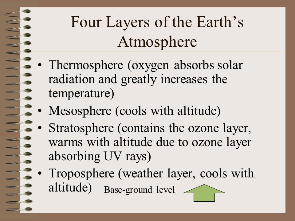 Four Layers of the Earth's Atmosphere