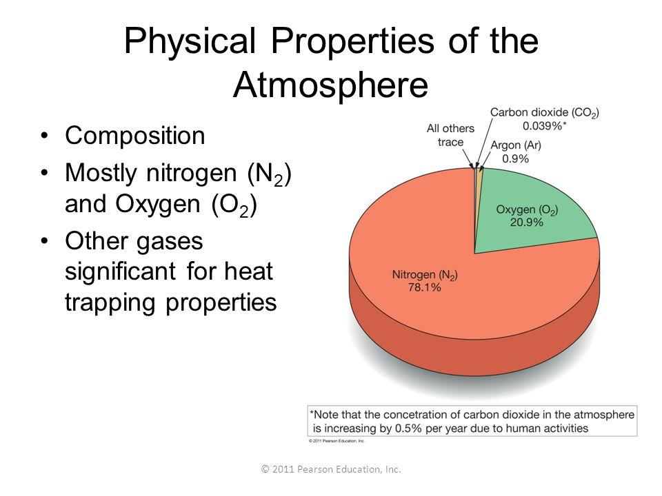Physical Properties of the Atmosphere