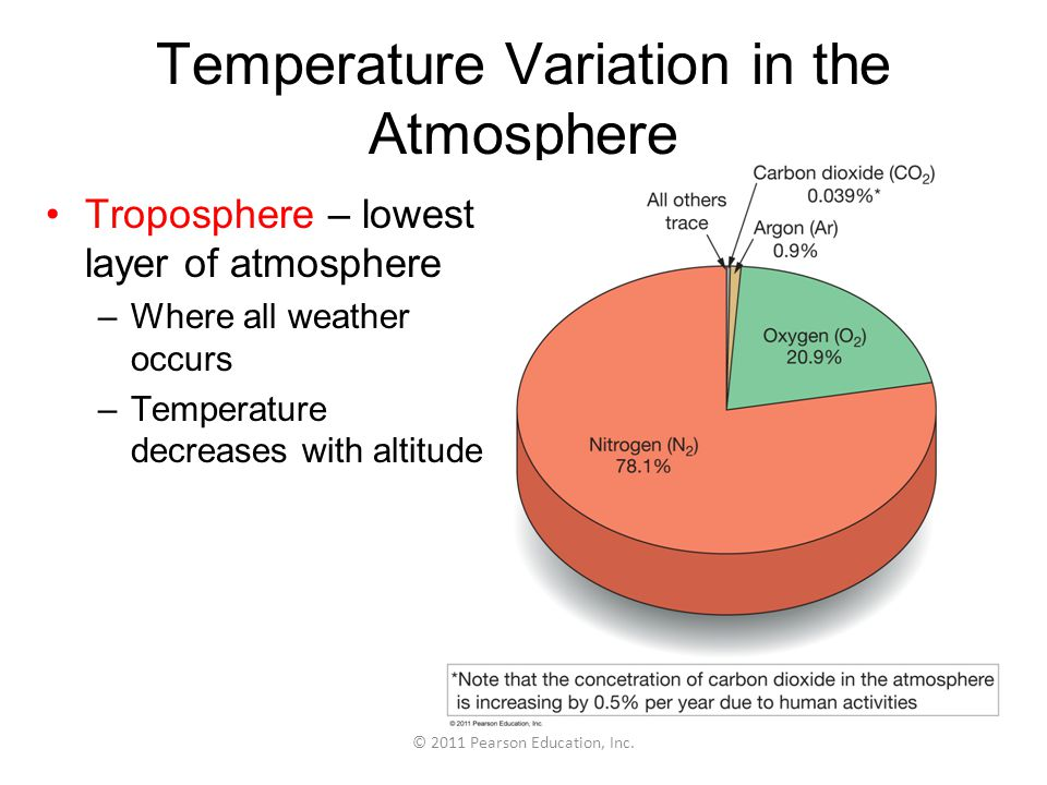 Temperature Variation in the Atmosphere