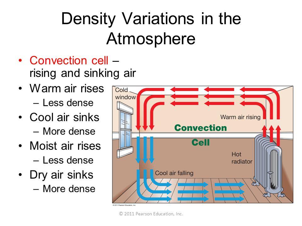 Density Variations in the Atmosphere