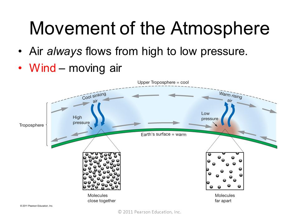 Movement of the Atmosphere
