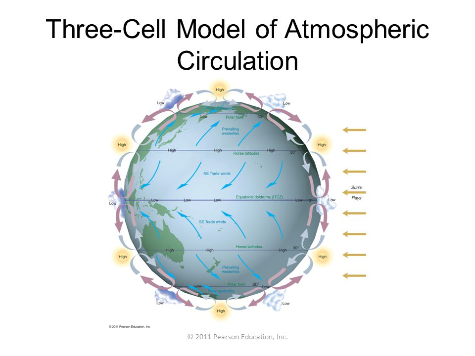 Three-Cell Model of Atmospheric Circulation