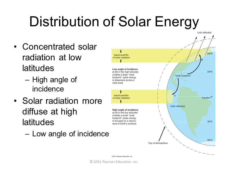 Distribution of Solar Energy