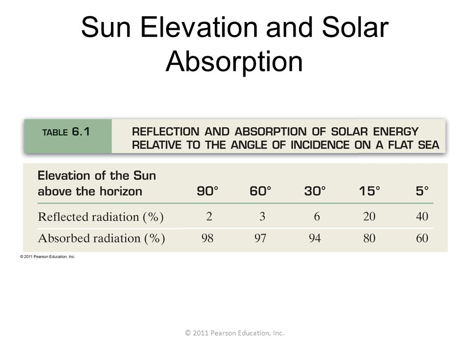 Sun Elevation and Solar Absorption