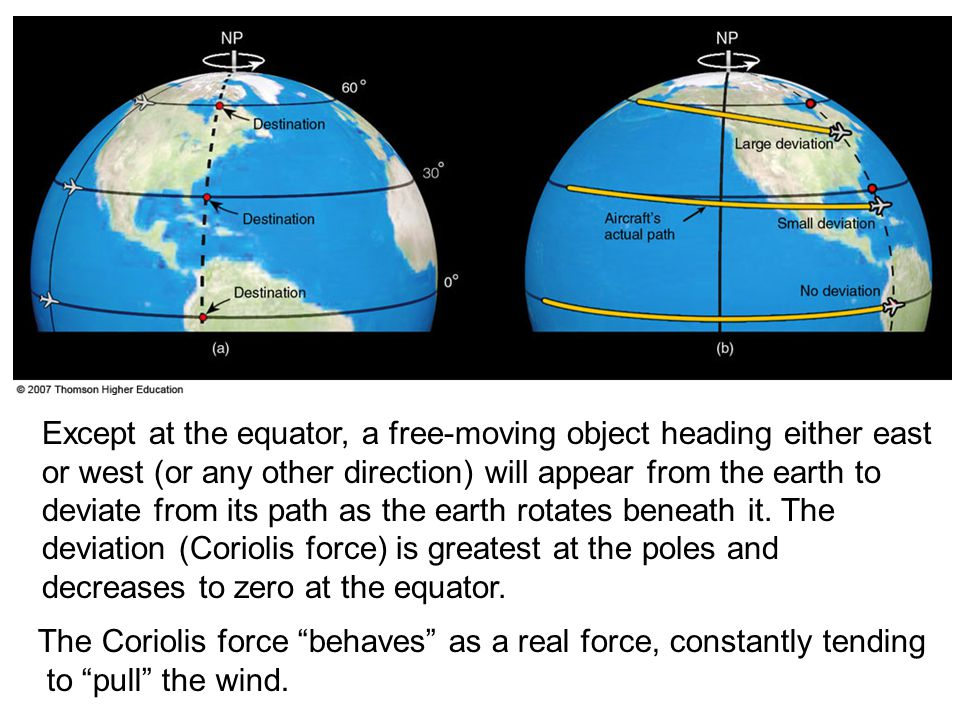 The Coriolis force behaves as a real force, constantly tending
