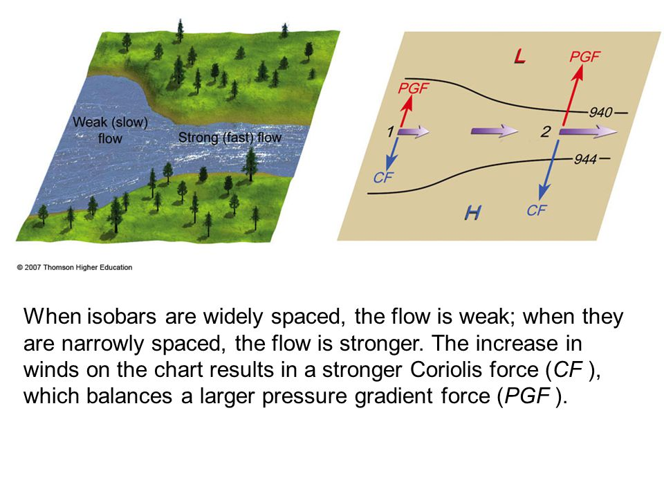 When isobars are widely spaced, the flow is weak; when they are narrowly spaced, the flow is stronger. The increase in winds on the chart results in a stronger Coriolis force (CF ), which balances a larger pressure gradient force (PGF ).