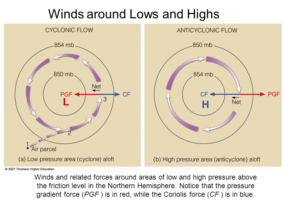 Winds around Lows and Highs