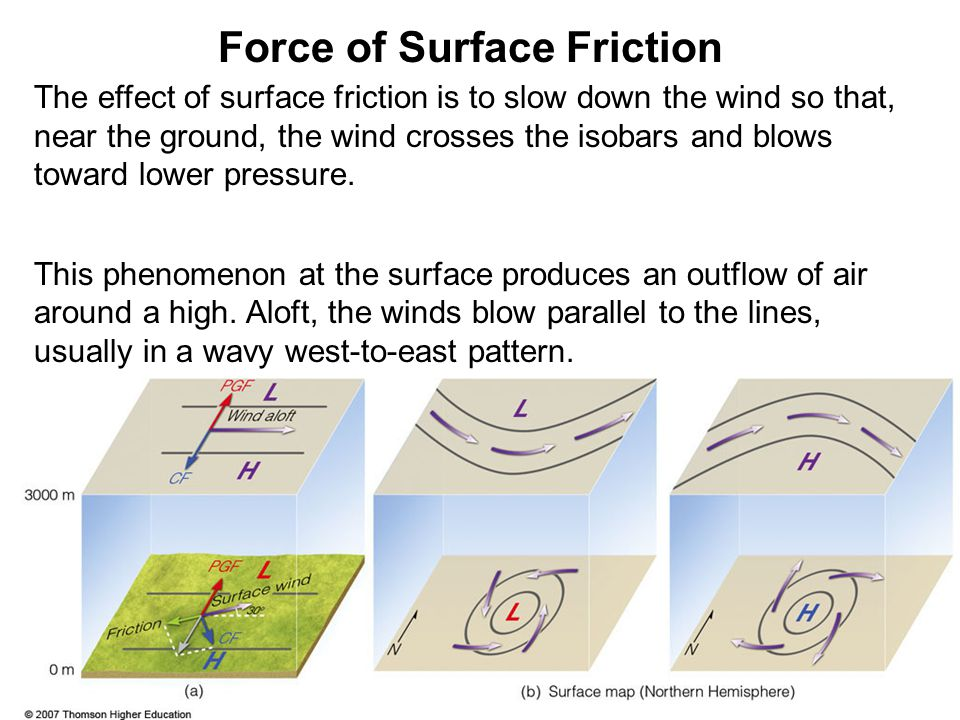 Force of Surface Friction