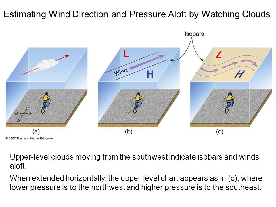 Estimating Wind Direction and Pressure Aloft by Watching Clouds