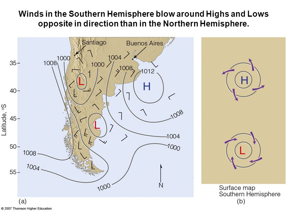 Winds in the Southern Hemisphere blow around Highs and Lows opposite in direction than in the Northern Hemisphere.