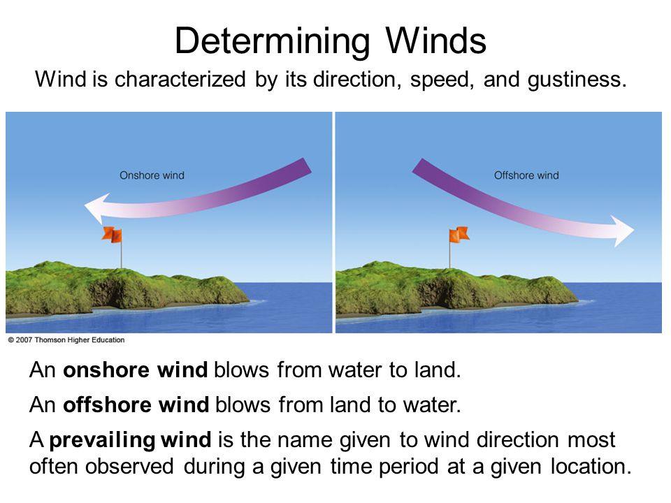 Wind is characterized by its direction, speed, and gustiness.