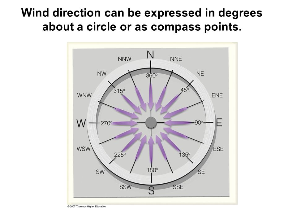 Wind direction can be expressed in degrees about a circle or as compass points.
