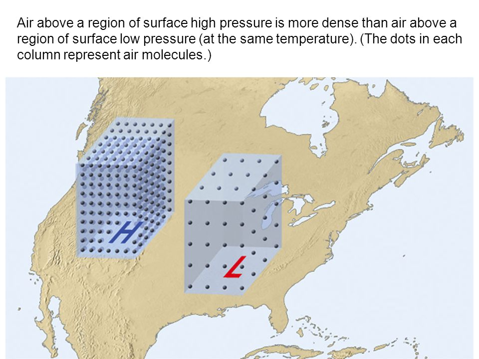 Air above a region of surface high pressure is more dense than air above a region of surface low pressure (at the same temperature). (The dots in each column represent air molecules.)