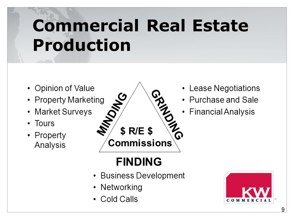 Commercial Real Estate Production