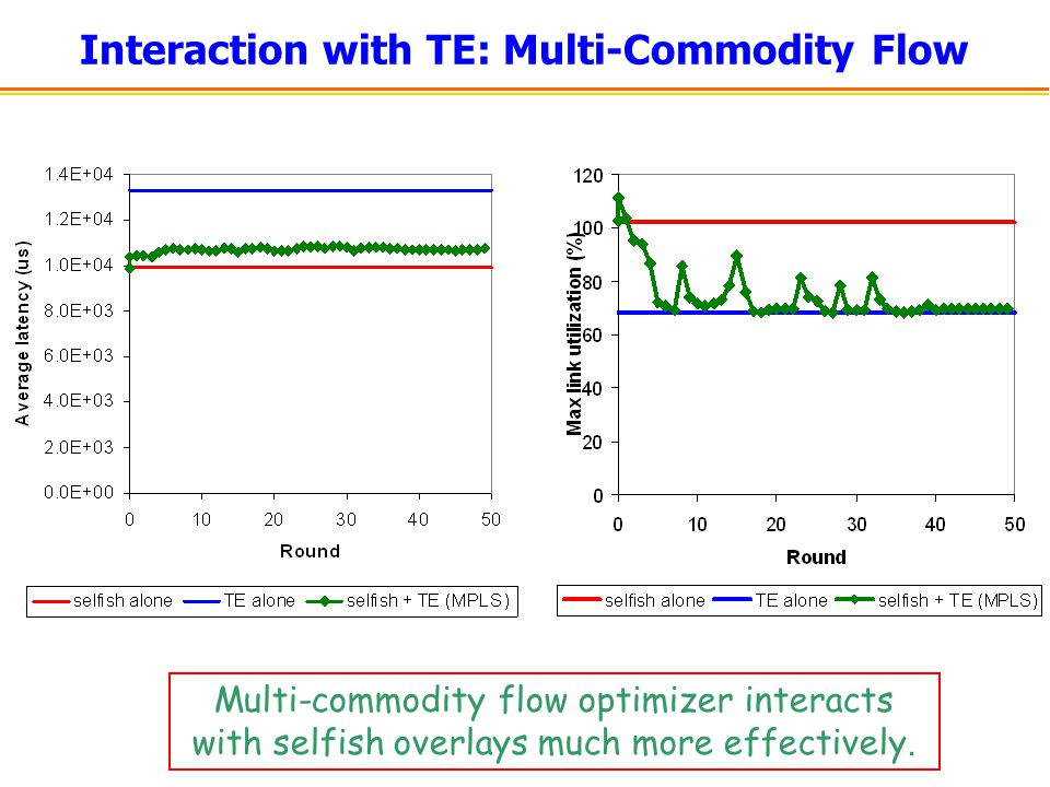 Interaction with TE: Multi-Commodity Flow