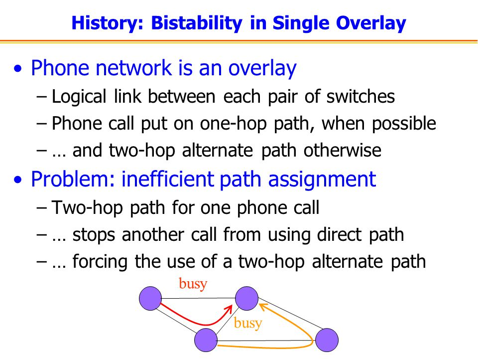 History: Bistability in Single Overlay