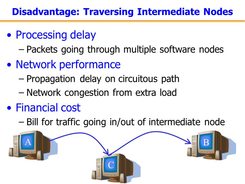 Disadvantage: Traversing Intermediate Nodes