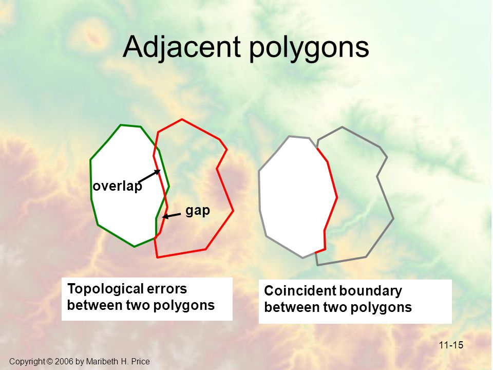Adjacent polygons overlap gap Topological errors between two polygons