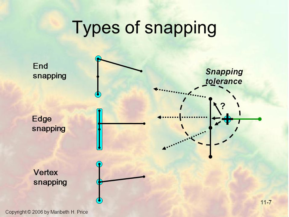 + Types of snapping End snapping Snapping tolerance Edge snapping