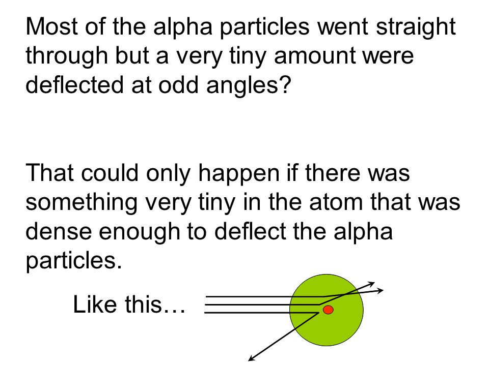 Most of the alpha particles went straight through but a very tiny amount were deflected at odd angles