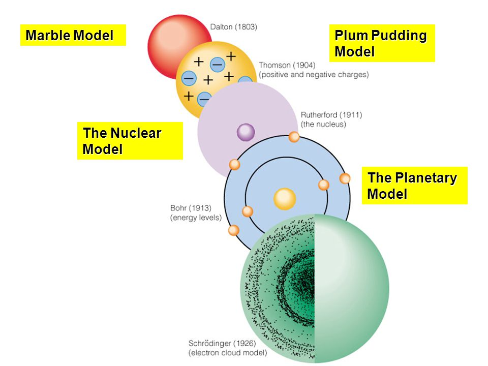 Marble Model Plum Pudding Model The Nuclear Model The Planetary Model
