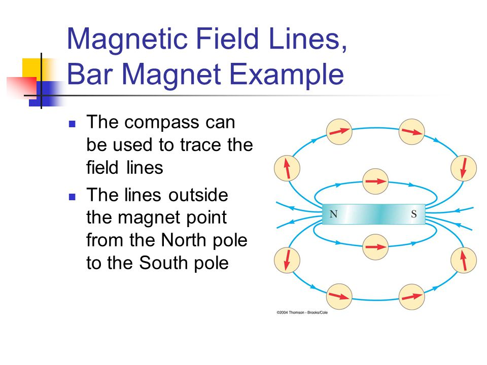 Magnetic Field Lines, Bar Magnet Example