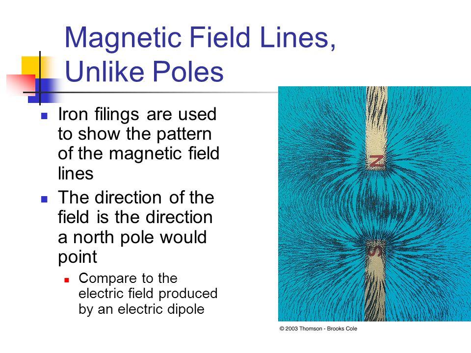 Magnetic Field Lines, Unlike Poles