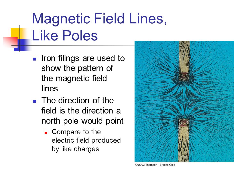 Magnetic Field Lines, Like Poles