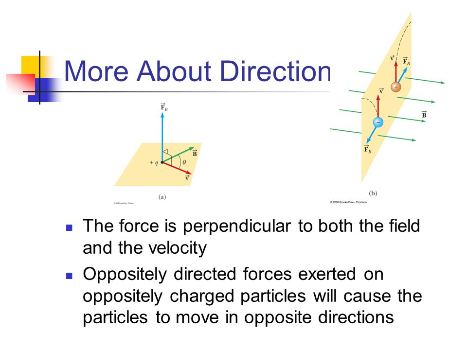 More About Direction The force is perpendicular to both the field and the velocity.