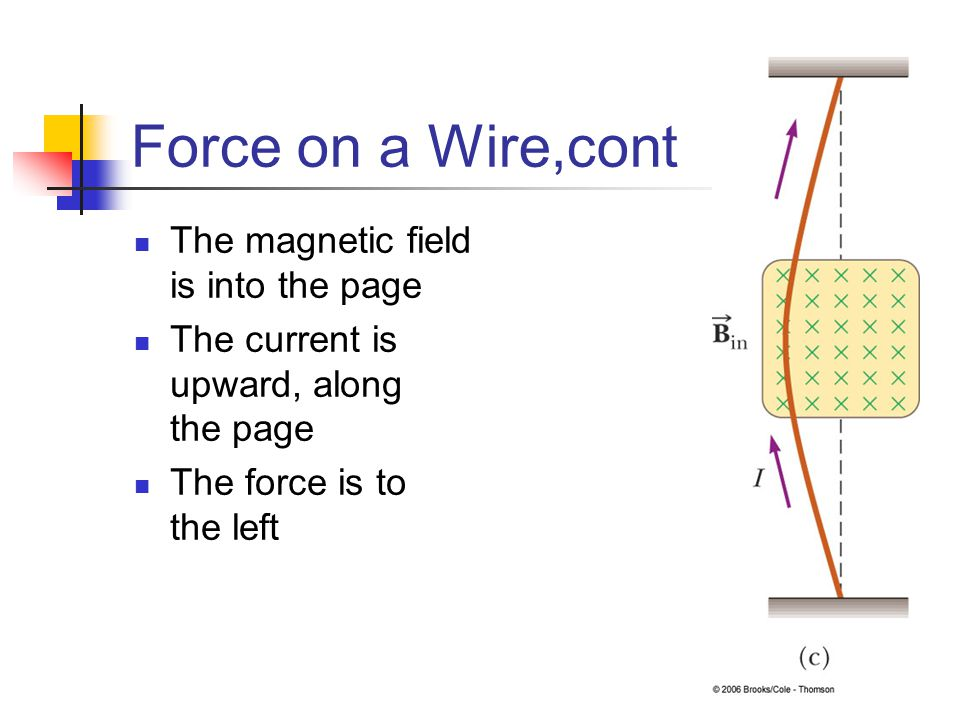 Force on a Wire,cont The magnetic field is into the page
