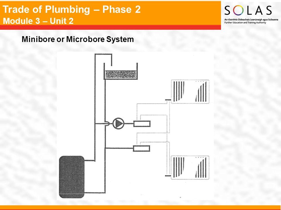 Minibore or Microbore System