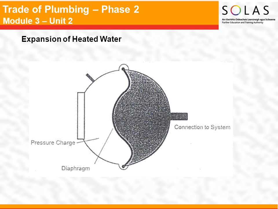 Expansion of Heated Water