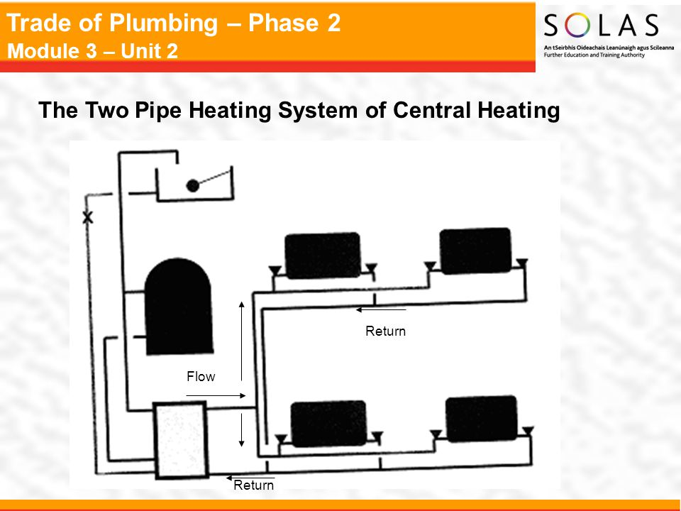 The Two Pipe Heating System of Central Heating