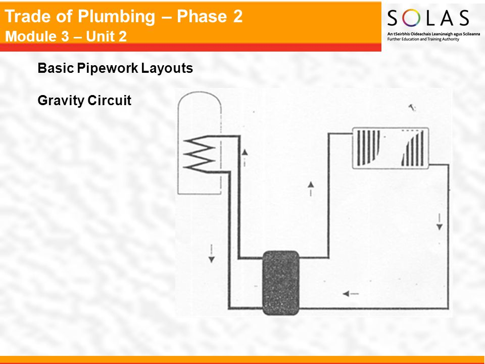 Basic Pipework Layouts