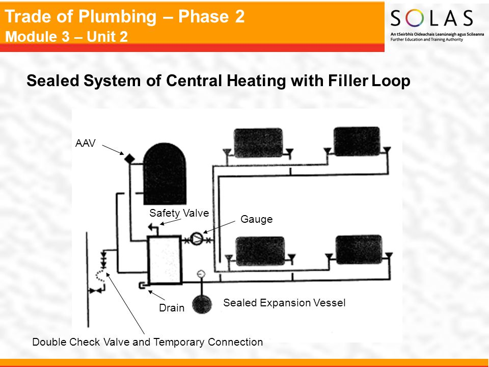 Sealed System of Central Heating with Filler Loop