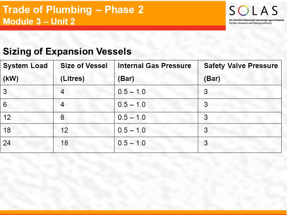 Sizing of Expansion Vessels