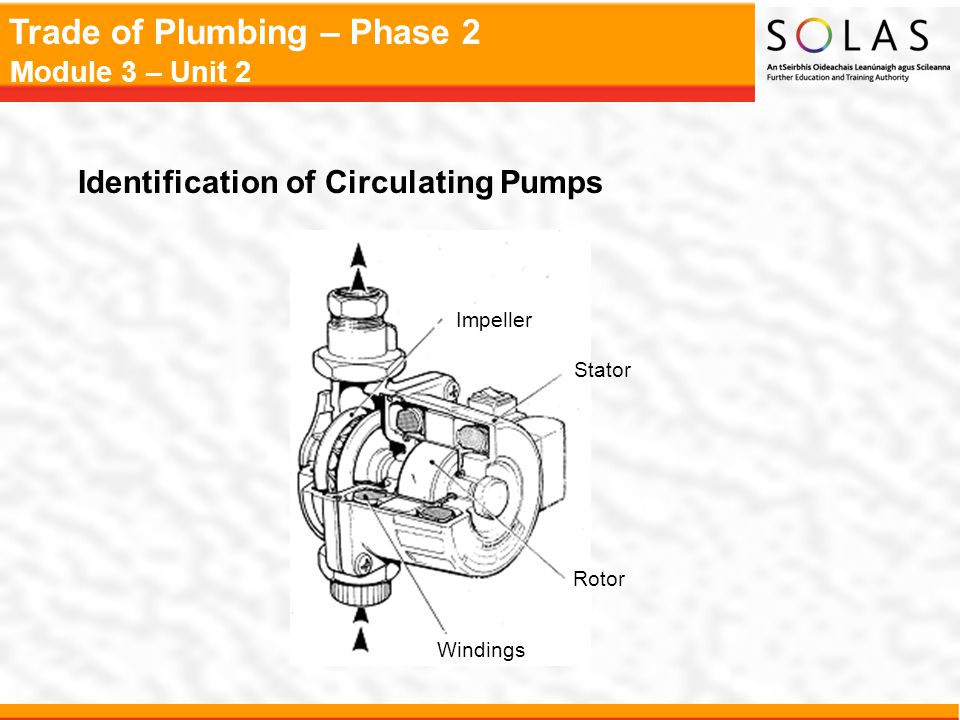 Identification of Circulating Pumps