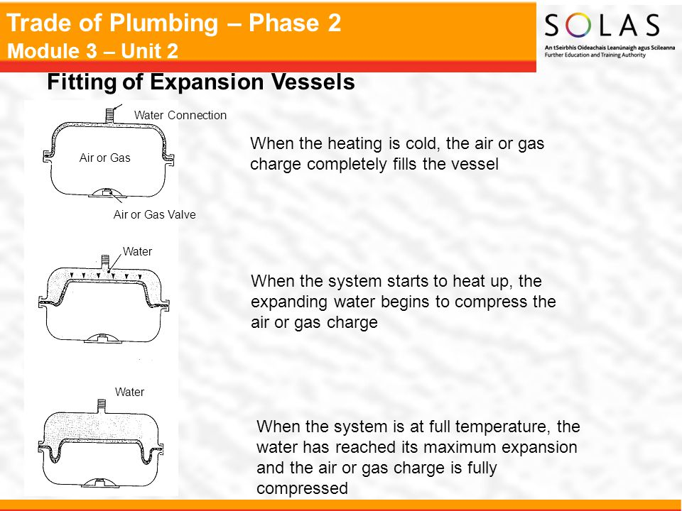 Fitting of Expansion Vessels