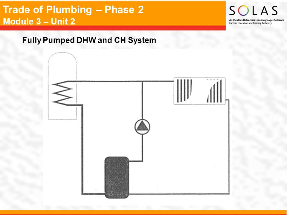 Fully Pumped DHW and CH System