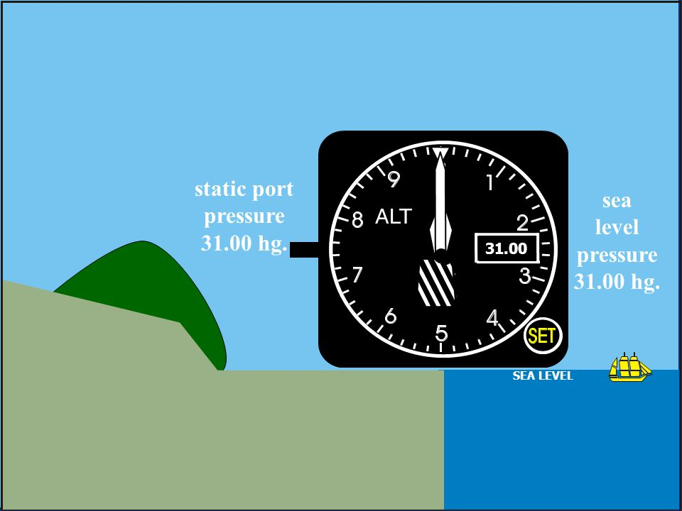 static port pressure 31.00 hg. sea level pressure 31.00 hg.