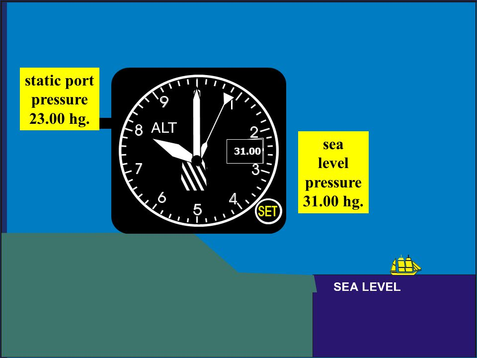 static port pressure 23.00 hg. sea level pressure 31.00 hg.