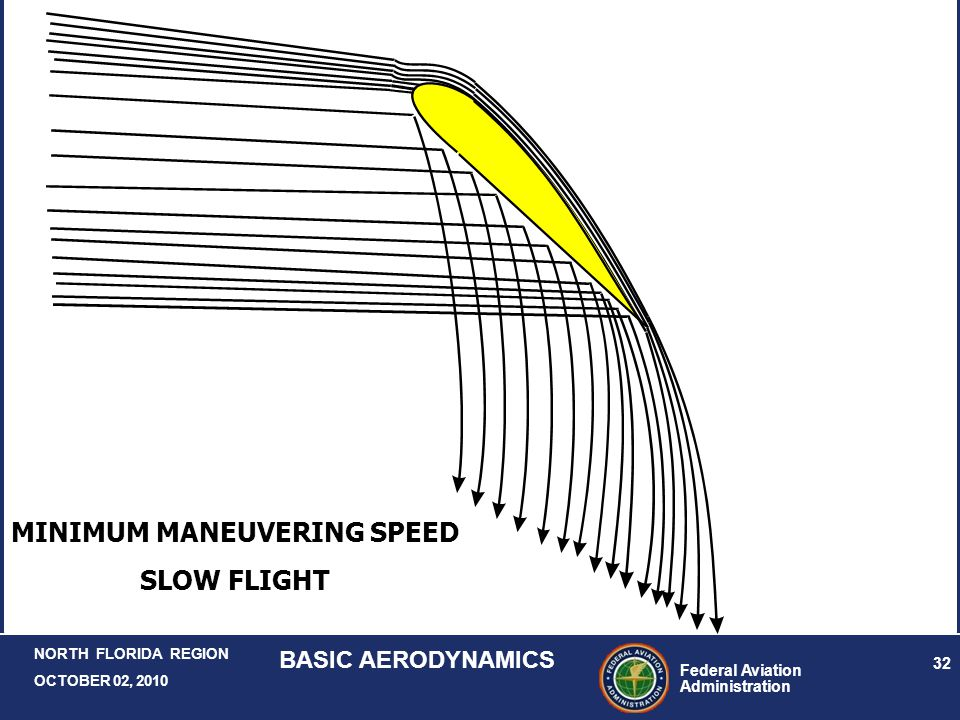MINIMUM MANEUVERING SPEED