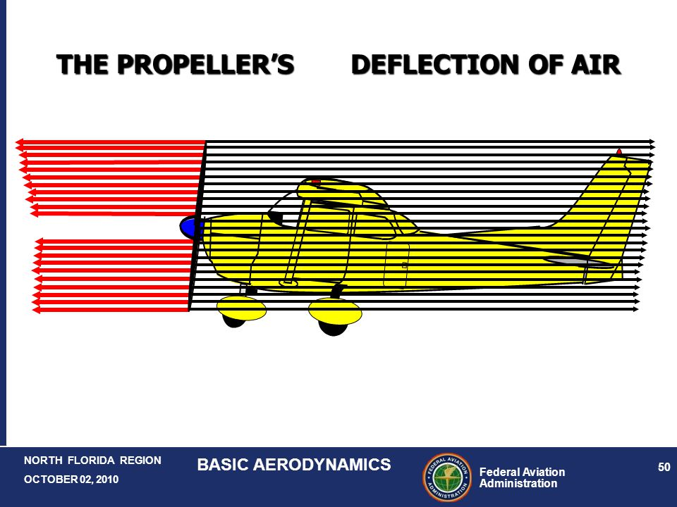 THE PROPELLER'S DEFLECTION OF AIR