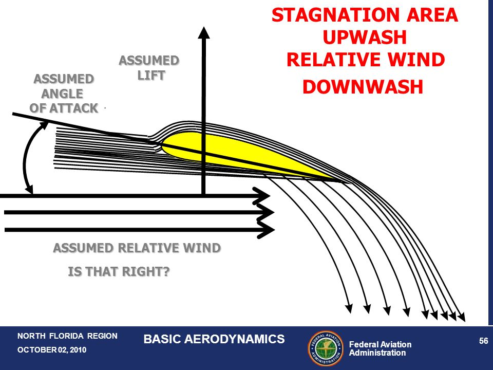 STAGNATION AREA UPWASH RELATIVE WIND DOWNWASH