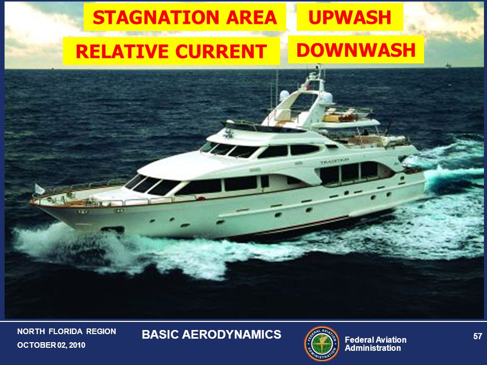 STAGNATION AREA UPWASH RELATIVE CURRENT DOWNWASH