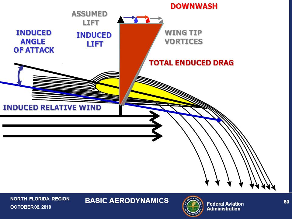 DOWNWASH ASSUMED. LIFT. INDUCED. ANGLE. OF ATTACK. WING TIP. VORTICES. INDUCED. LIFT. TOTAL ENDUCED DRAG.