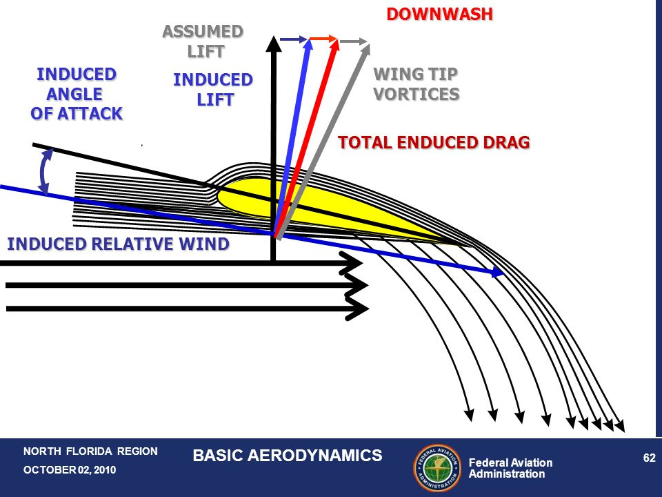 DOWNWASH ASSUMED. LIFT. WING TIP. VORTICES. TOTAL ENDUCED DRAG. INDUCED. ANGLE. OF ATTACK. INDUCED.